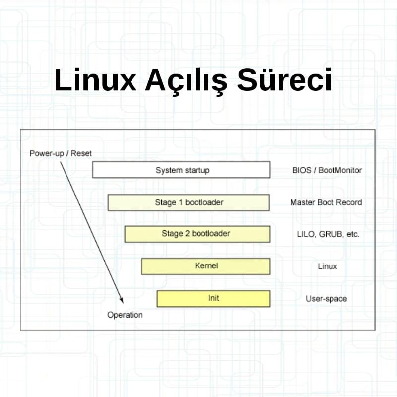 Linux İşletim Sistemi Eğitimi